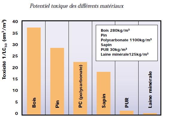 Potentiel toxique des différents matériaux